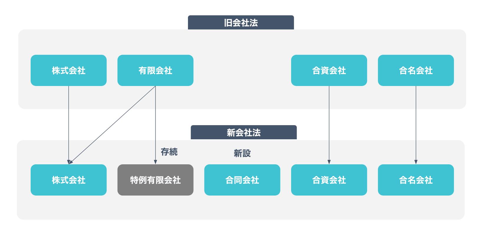 会社の種類(旧会社法からの変更)