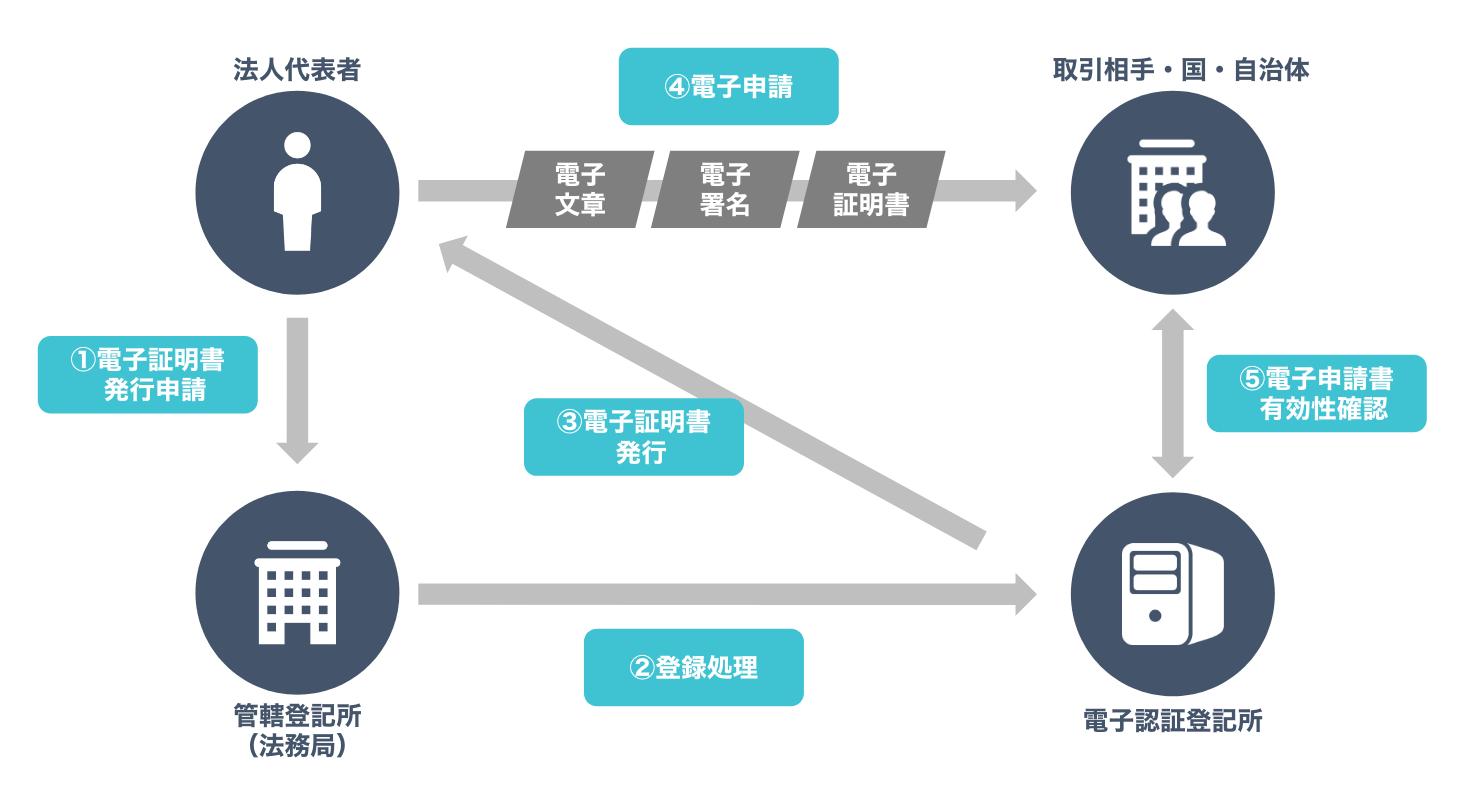 商業登記電子証明書の仕組み