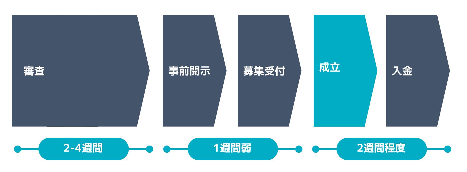 審査〜入金までの期間