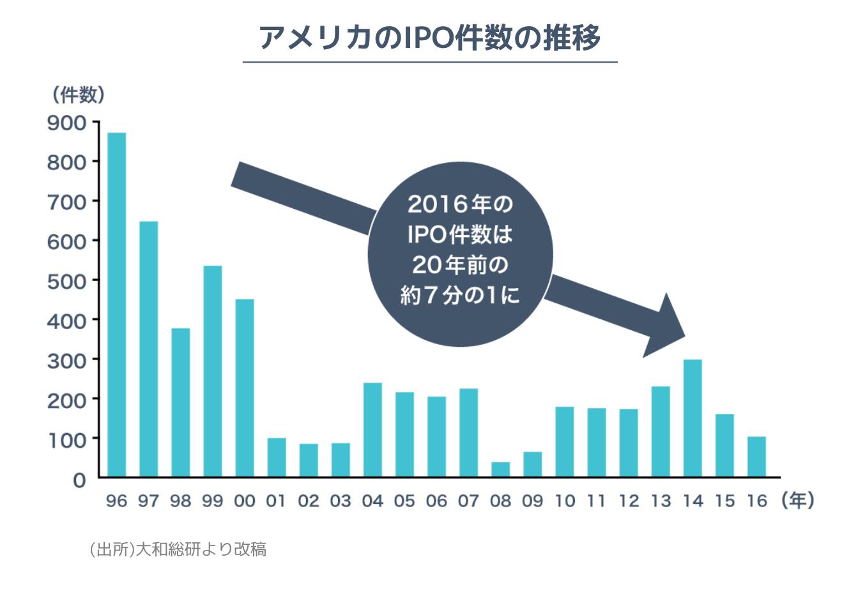 アメリカの2016年IPO件数は20年前の約7分の1に